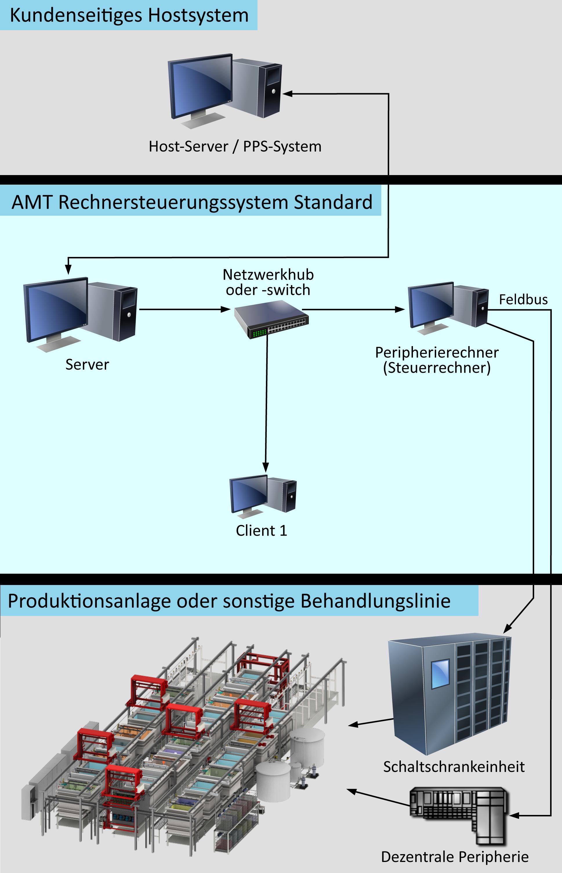 Systemschein Rechner