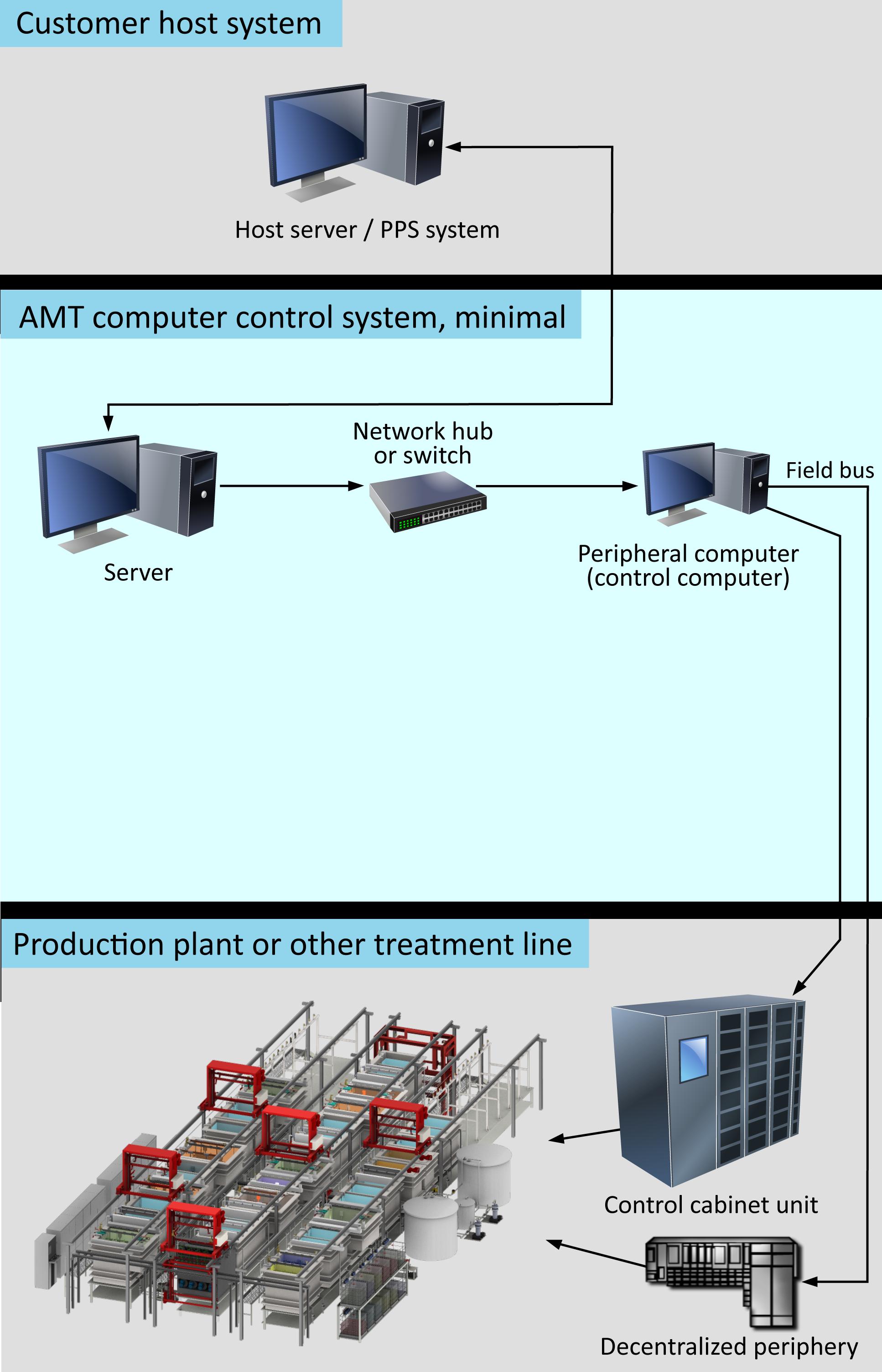 Info6t433p5z amt automatisierungstechnik gmbh minimum system publicscrutiny Image collections